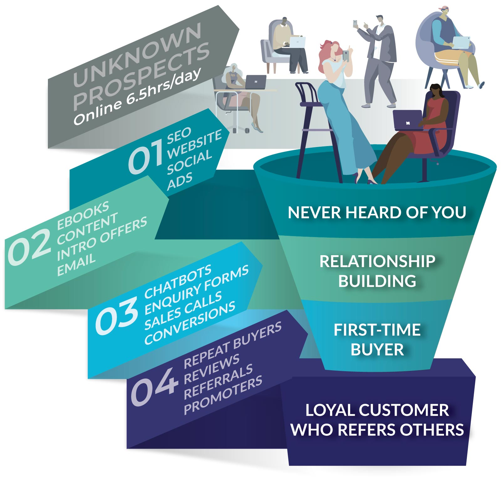 business leads funnel